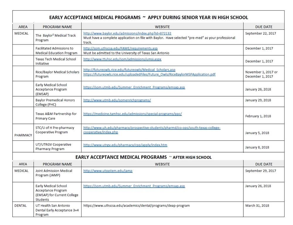 Early Acceptance Medical Programs